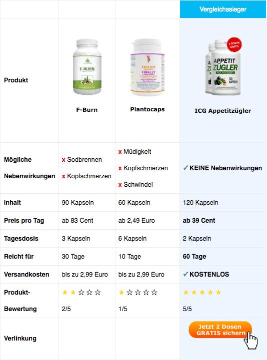 Vergleichstabelle Appetitzügler