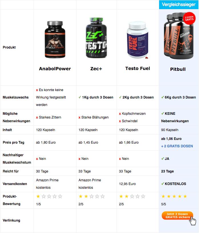 Vergleichstabelle Testosteron Booster Desktop