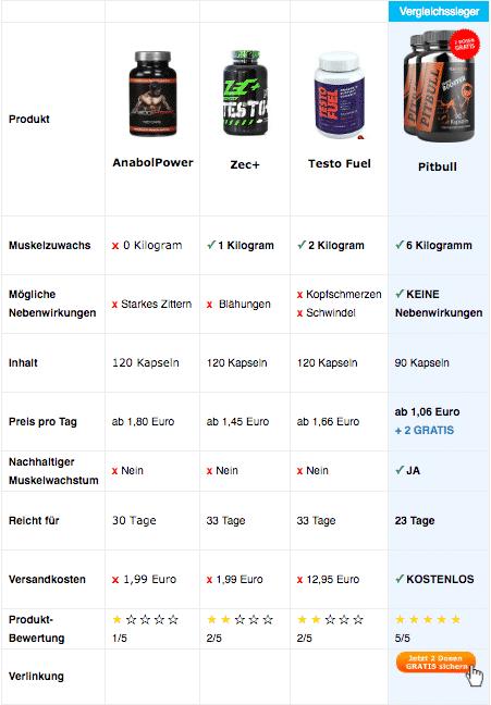 Vergleichstabelle Testosteron Booster Mobile2
