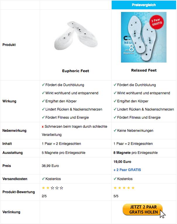 Euphoric Feet Vergleichstabelle