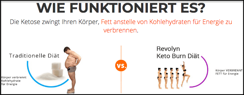 Revolyn Keto Burn Wirkung