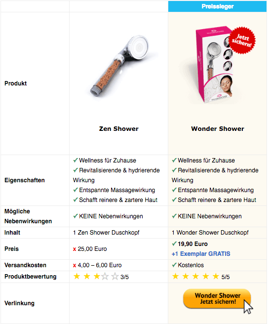 Zen Shower Vergleichstabelle Mobil