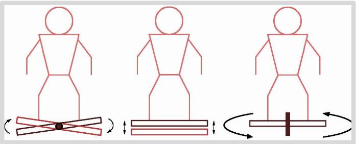 Vibrationsarten